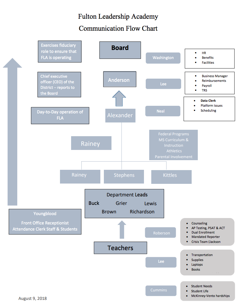 Fulton Leadership Academy Communication Flow Chart Board Rainey Teachers